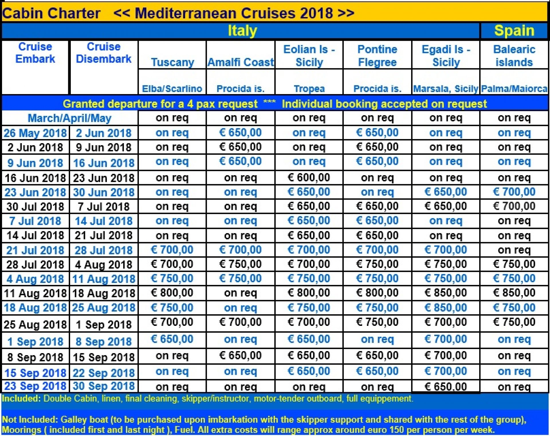 cabin charter dates Italy